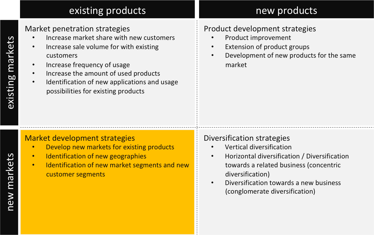Deltamodel the ansoff matrix deltamodel for It product development companies